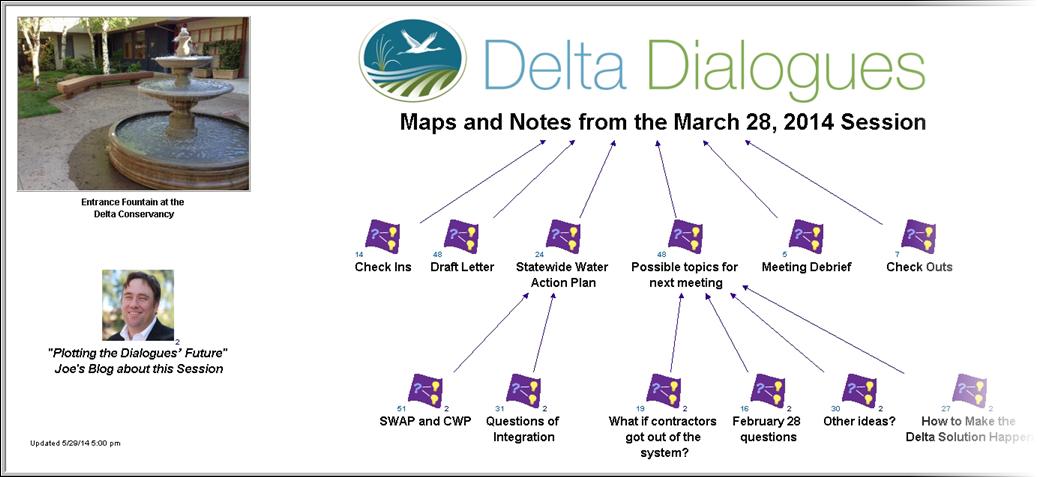 March 2014 Dialogue Maps